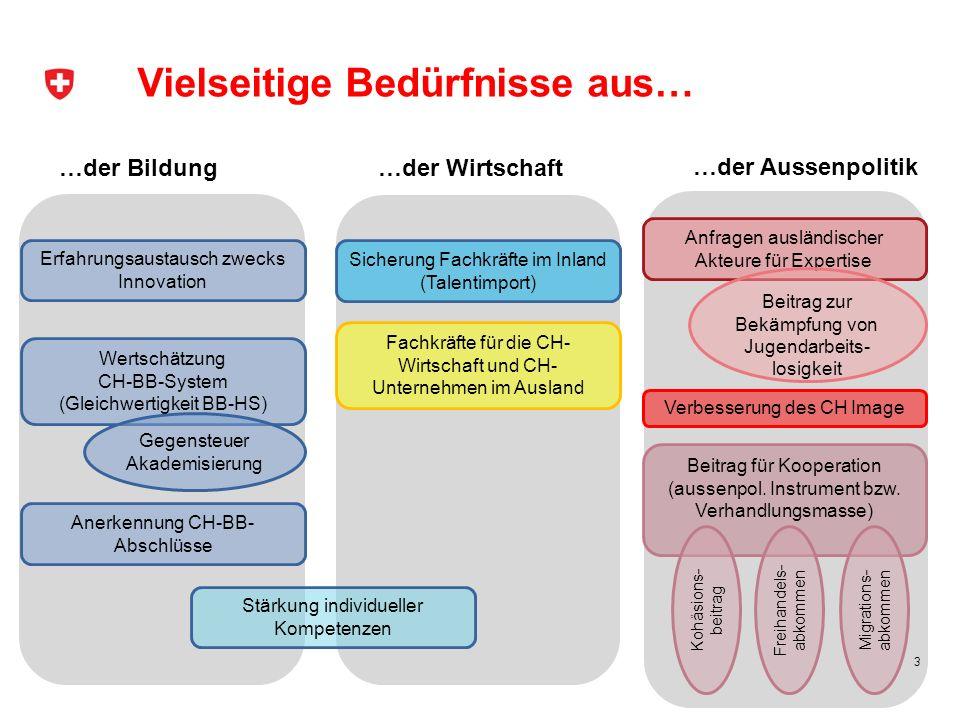 Fachkräfte für die CH- Wirtschaft und CH- Unternehmen im Ausland Wertschätzung CH-BB-System (Gleichwertigkeit BB-HS) Anerkennung CH-BB- Abschlüsse Vie