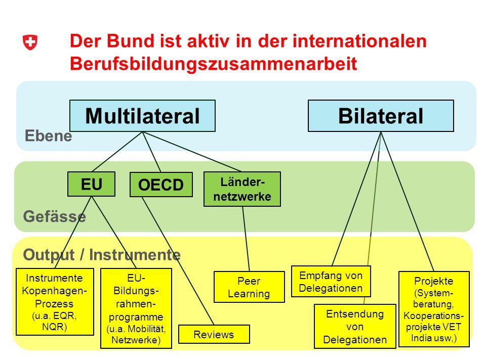 Der Bund ist aktiv in der internationalen Berufsbildungszusammenarbeit 6 Ebene Gefässe Output / Instrumente MultilateralBilateral EU OECD Länder- netz