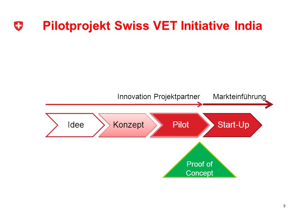 8 IdeeKonzeptPilotStart-Up Proof of Concept Innovation ProjektpartnerMarkteinführung