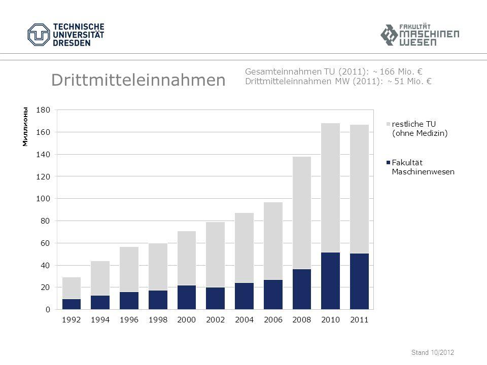 Drittmitteleinnahmen Gesamteinnahmen TU (2011): 166 Mio.