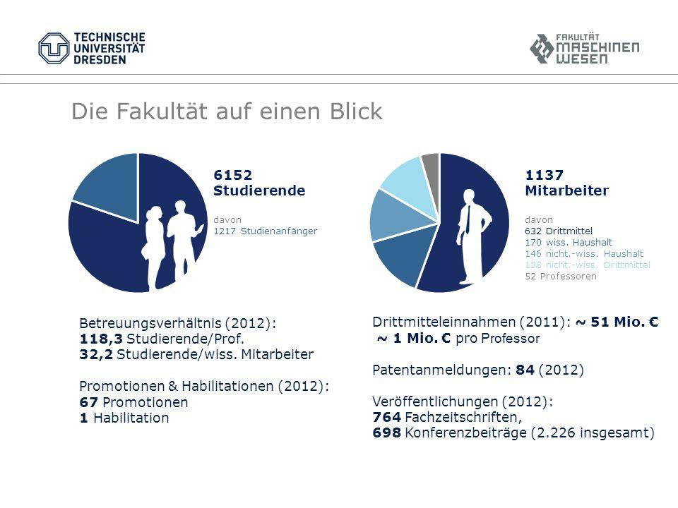 Die Fakultät auf einen Blick Drittmitteleinnahmen (2011): ~ 51 Mio.