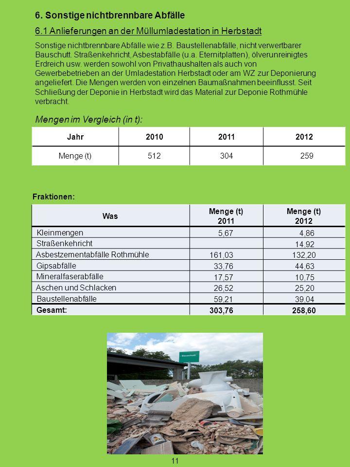 6. Sonstige nichtbrennbare Abfälle 6.1 Anlieferungen an der Müllumladestation in Herbstadt Sonstige nichtbrennbare Abfälle wie z.B. Baustellenabfälle,