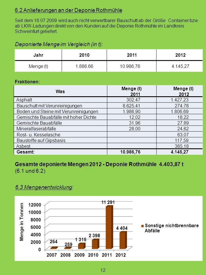 6.2 Anlieferungen an der Deponie Rothmühle Jahr2010 2011 2012 Menge (t)1.886,66 10.986,76 4.145,27 Deponierte Menge im Vergleich (in t): Fraktionen: W