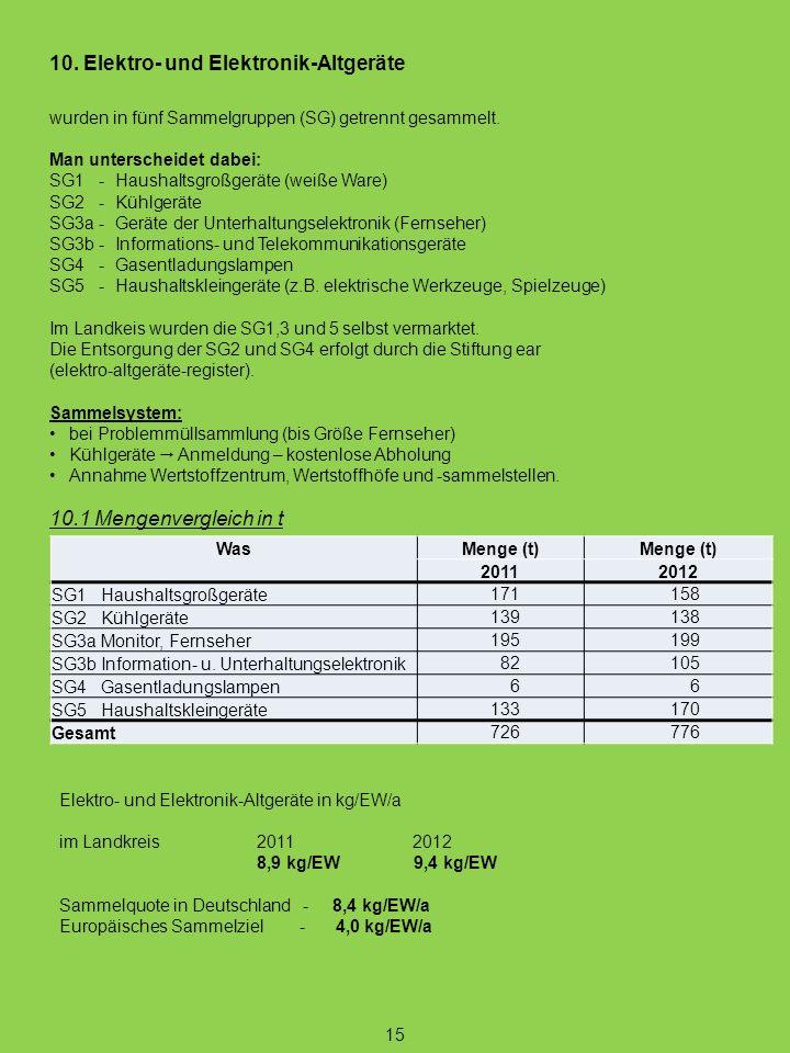 15 10. Elektro- und Elektronik-Altgeräte wurden in fünf Sammelgruppen (SG) getrennt gesammelt. Man unterscheidet dabei: SG1 - Haushaltsgroßgeräte (wei