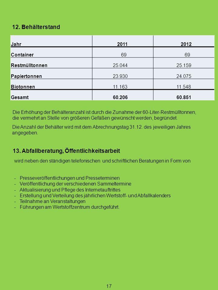 17 12. Behälterstand Die Anzahl der Behälter wird mit dem Abrechnungstag 31.12. des jeweiligen Jahres angegeben. Die Erhöhung der Behälteranzahl ist d