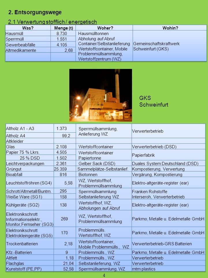 2.1 Verwertung stofflich / energetisch 2. Entsorgungswege GKS Schweinfurt 4
