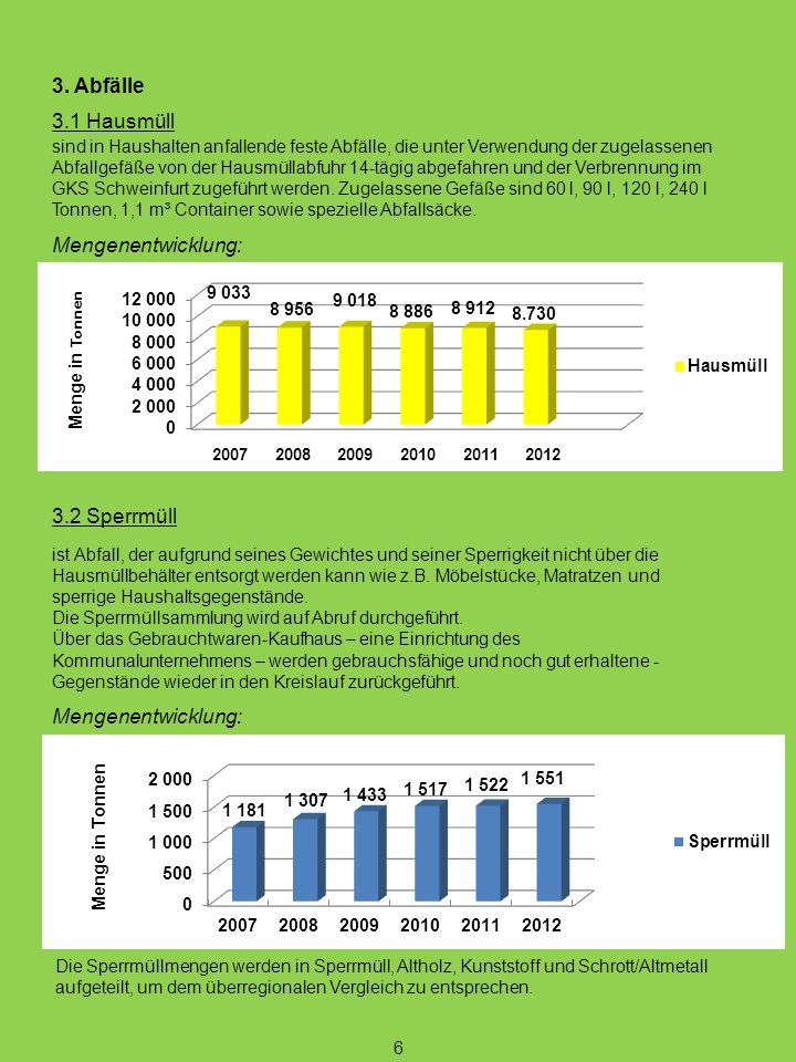 3. Abfälle 3.1 Hausmüll sind in Haushalten anfallende feste Abfälle, die unter Verwendung der zugelassenen Abfallgefäße von der Hausmüllabfuhr 14-tägi