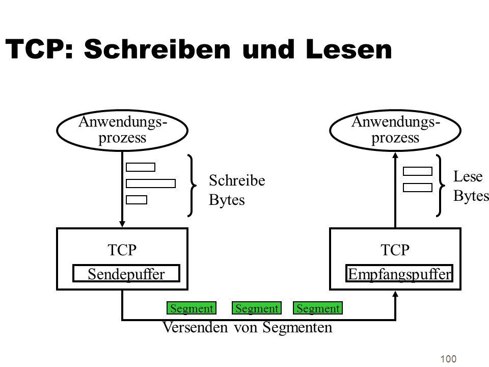 100 TCP: Schreiben und Lesen Anwendungs- prozess Anwendungs- prozess TCP Sendepuffer TCP Empfangspuffer Segment Schreibe Bytes Lese Bytes Versenden vo