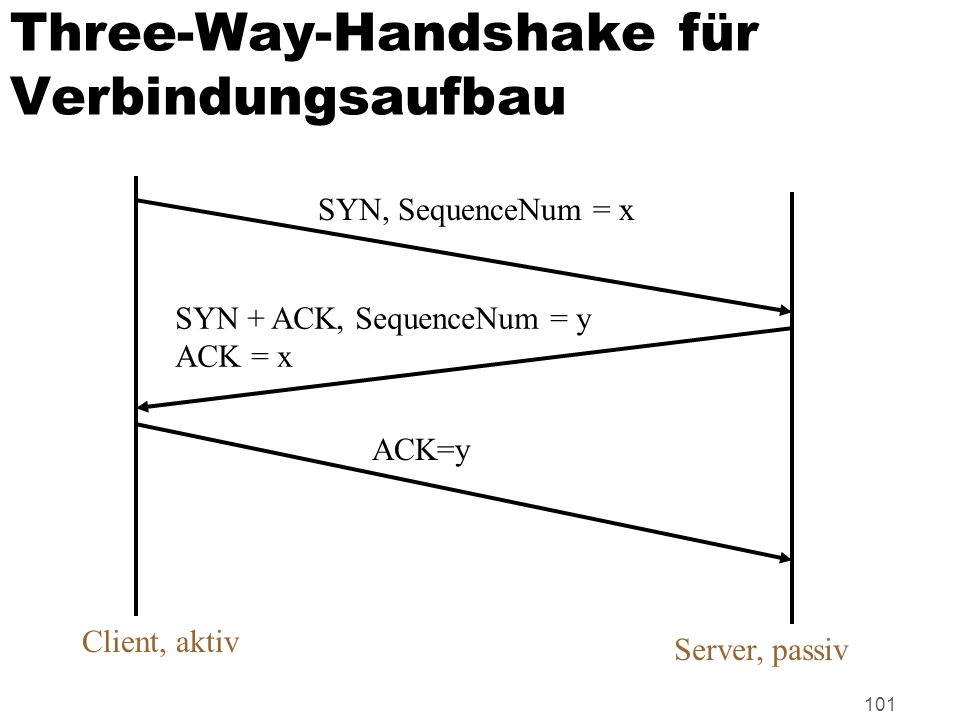 101 Three-Way-Handshake für Verbindungsaufbau SYN, SequenceNum = x SYN + ACK, SequenceNum = y ACK = x ACK=y Client, aktiv Server, passiv