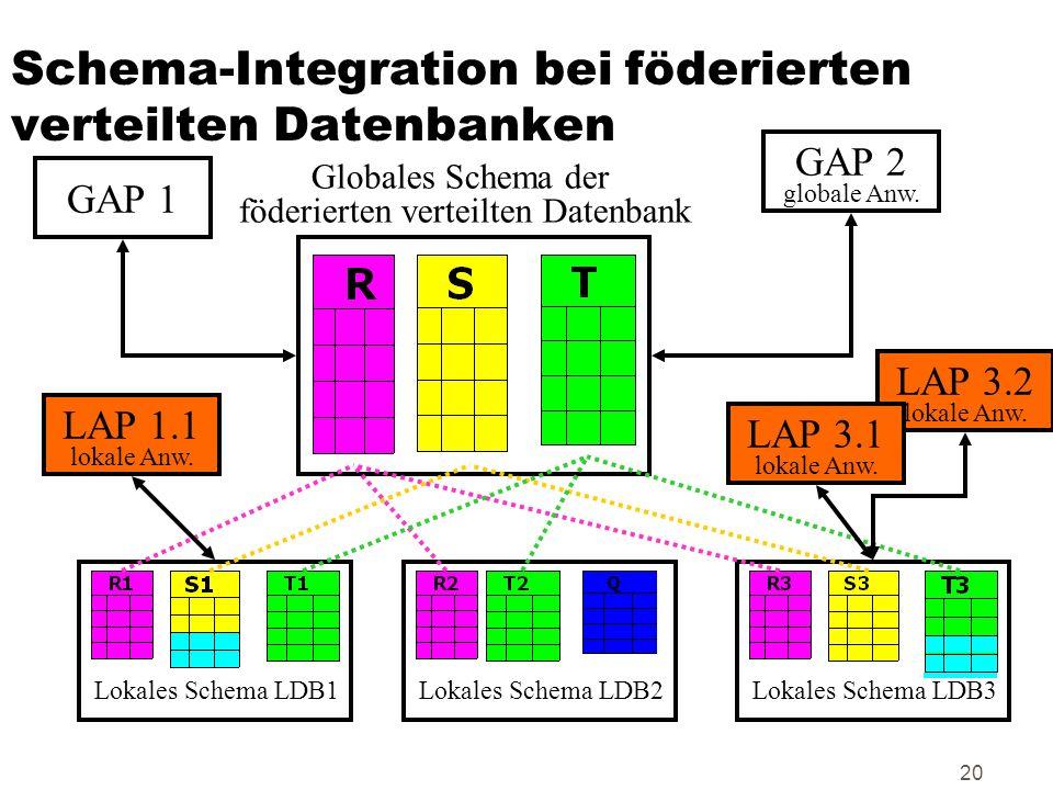 20 Schema-Integration bei föderierten verteilten Datenbanken Lokales Schema LDB1Lokales Schema LDB2Lokales Schema LDB3 Globales Schema der föderierten
