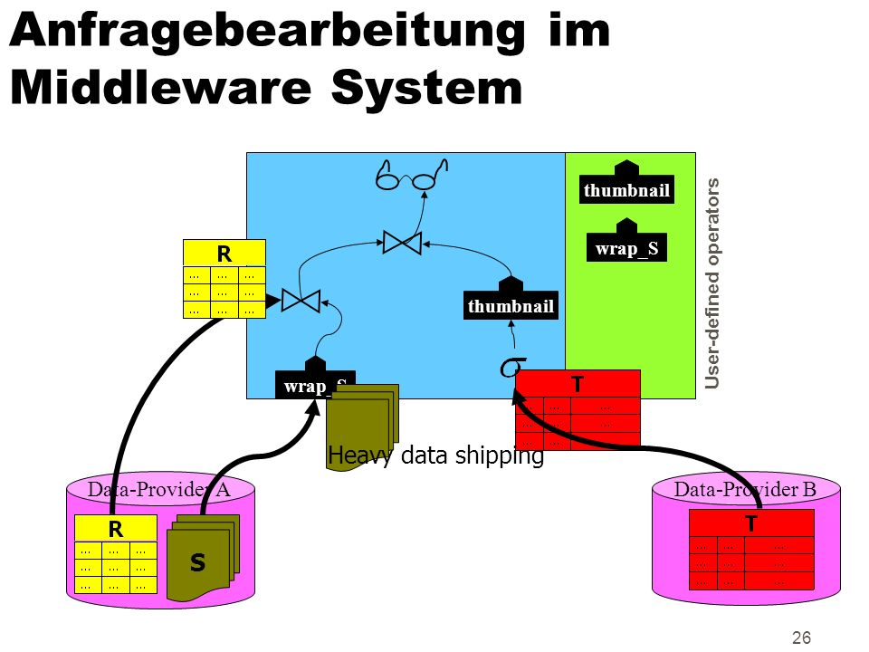 26 Anfragebearbeitung im Middleware System S Data-Provider AData-Provider B wrap_S thumbnail wrap_S User-defined operators Heavy data shipping