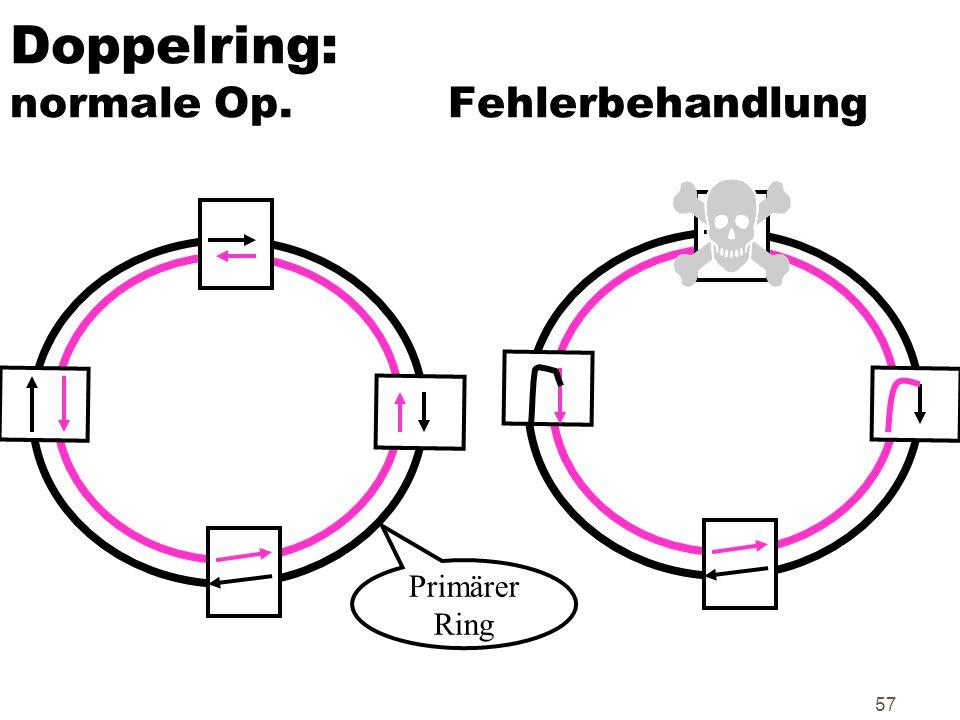 57 Doppelring: normale Op. Fehlerbehandlung Primärer Ring