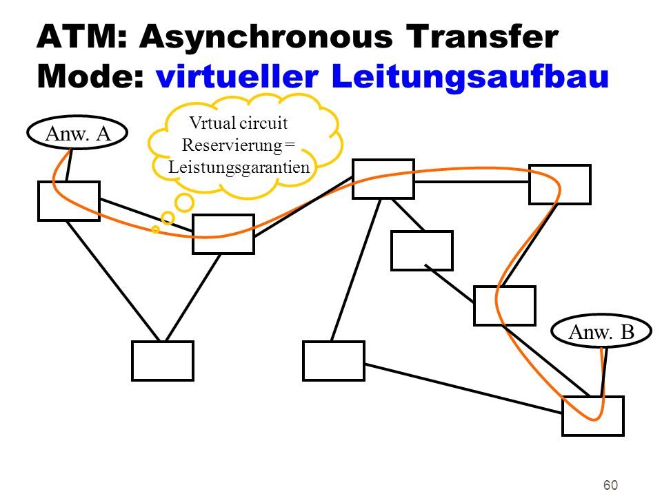 60 ATM: Asynchronous Transfer Mode: virtueller Leitungsaufbau Anw.