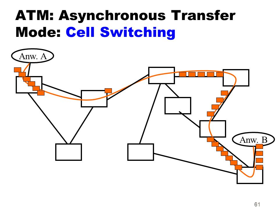 61 ATM: Asynchronous Transfer Mode: Cell Switching Anw. A Anw. B
