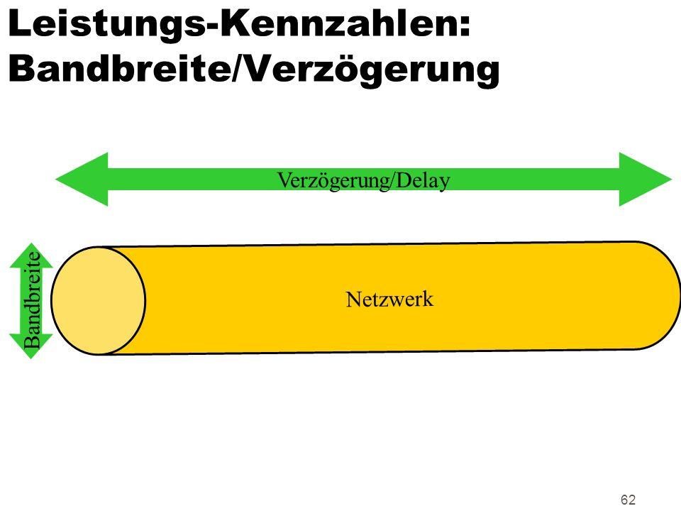 62 Leistungs-Kennzahlen: Bandbreite/Verzögerung Netzwerk Verzögerung/Delay Bandbreite