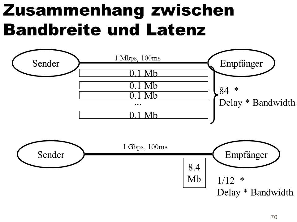 70 Zusammenhang zwischen Bandbreite und Latenz Sender Empfänger 1 Mbps, 100ms 1 Gbps, 100ms 0.1 Mb... 84 * Delay * Bandwidth 8.4 Mb 1/12 * Delay * Ban