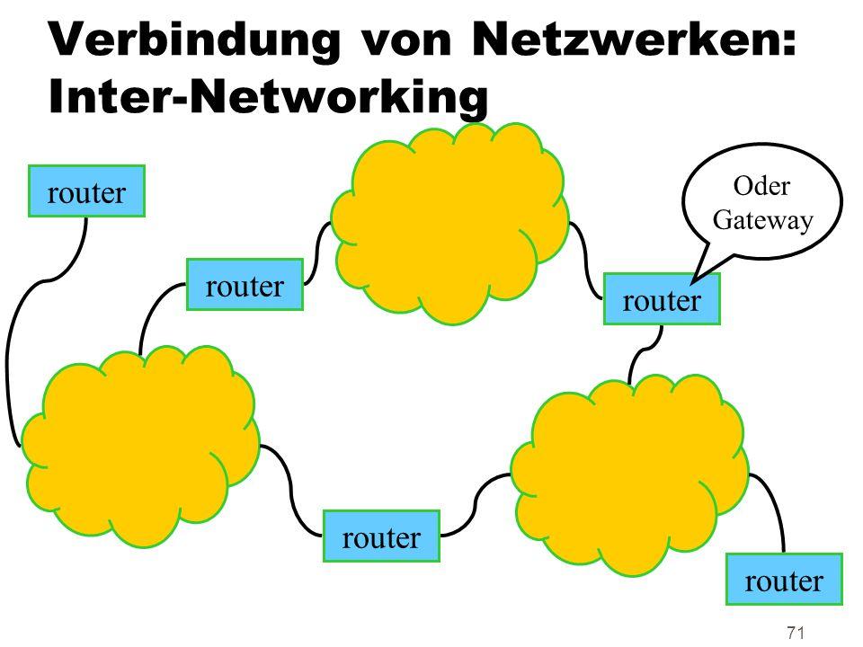 71 Verbindung von Netzwerken: Inter-Networking router Oder Gateway