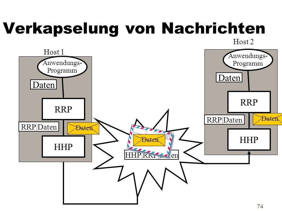 74 Verkapselung von Nachrichten Anwendungs- Programm RRP HHP Daten RRP|Daten HHP|RRP|Daten Anwendungs- Programm RRP HHP Daten RRP|Daten Host 1 Host 2