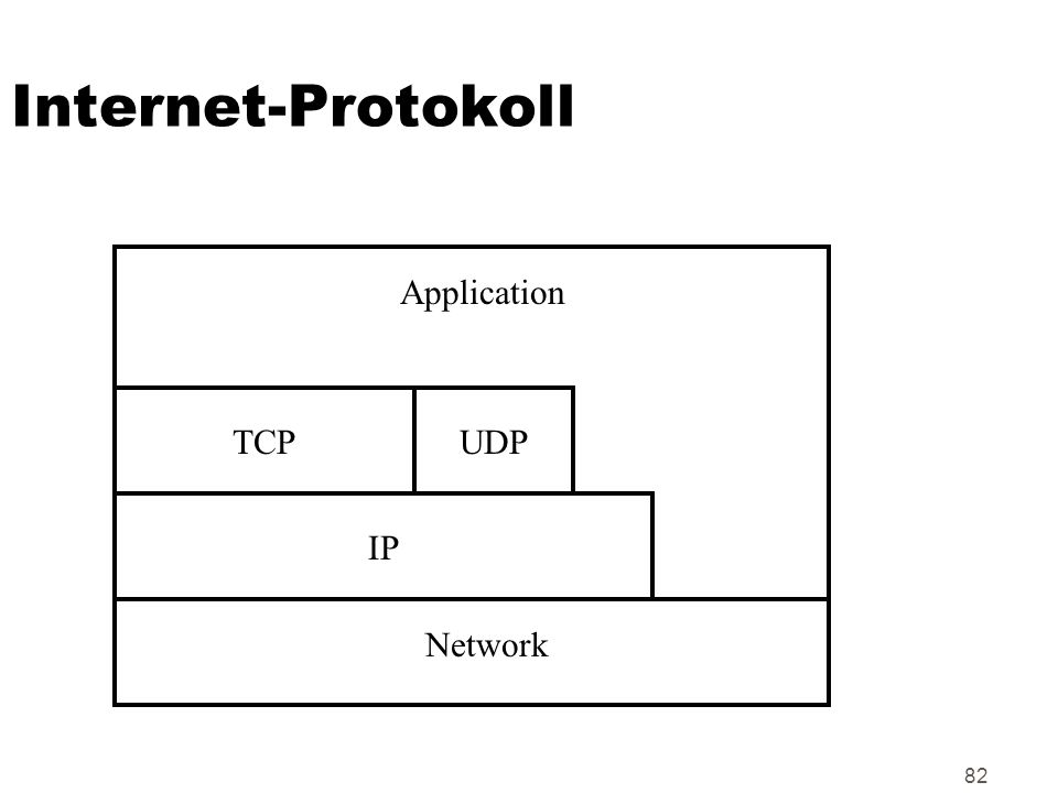 82 Internet-Protokoll IP Application TCPUDP Network