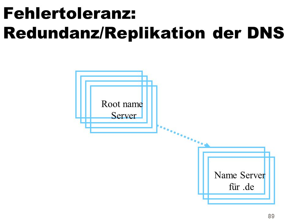 89 Fehlertoleranz: Redundanz/Replikation der DNS Root name Server Name Server für.de