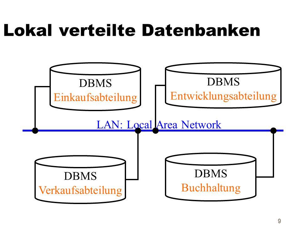 9 Lokal verteilte Datenbanken DBMS Einkaufsabteilung DBMS Entwicklungsabteilung DBMS Buchhaltung DBMS Verkaufsabteilung LAN: Local Area Network