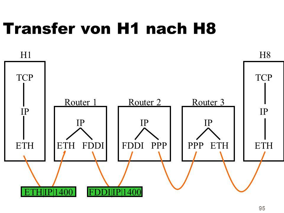 95 Transfer von H1 nach H8 TCP IP ETH TCP IP ETH IP ETH FDDI IP FDDI PPP IP PPP ETH H1H8 Router 1Router 2Router 3 ETH|IP|1400FDDI|IP|1400