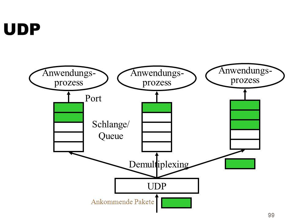 99 UDP Anwendungs- prozess Anwendungs- prozess Anwendungs- prozess UDP Demultiplexing Port Schlange/ Queue Ankommende Pakete