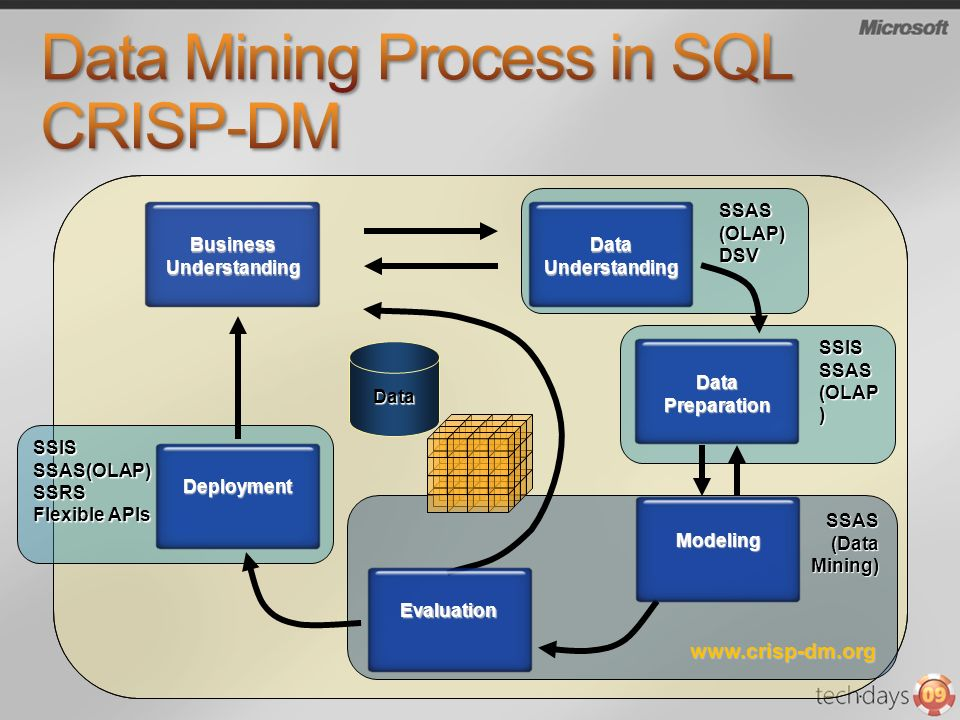 SSAS(DataMining) SSAS (OLAP) DSV SSISSSAS(OLAP)SSRS Flexible APIs SSISSSAS (OLAP ) Business Understanding Data Understanding Data Preparation Modeling