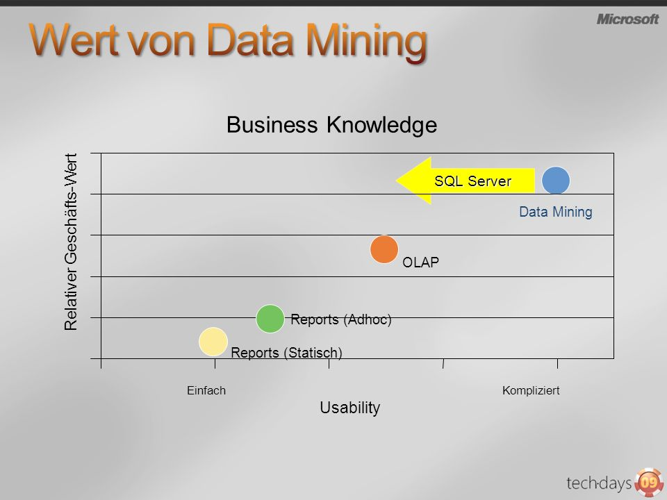 SQL Server Reports (Statisch) Data Mining Business Knowledge Einfach Kompliziert Usability Relativer Geschäfts-Wert OLAP Reports (Adhoc)