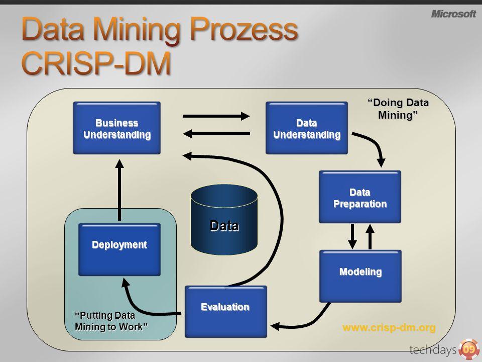 SSAS(DataMining) SSAS (OLAP) DSV SSISSSAS(OLAP)SSRS Flexible APIs SSISSSAS (OLAP ) Business Understanding Data Understanding Data Preparation Modeling Evaluation Deployment www.crisp-dm.org Data