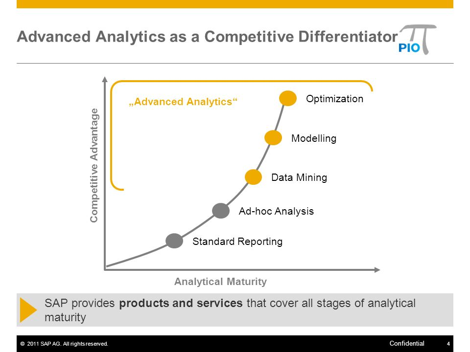 ©2011 SAP AG. All rights reserved.4 Confidential Advanced Analytics Advanced Analytics as a Competitive Differentiator Competitive Advantage Analytica