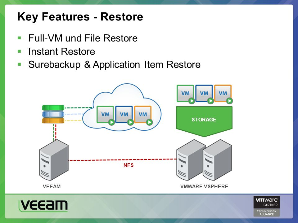 Key Features - Restore Full-VM und File Restore Instant Restore Surebackup & Application Item Restore STORAGE VMWARE VSPHEREVEEAM NFS