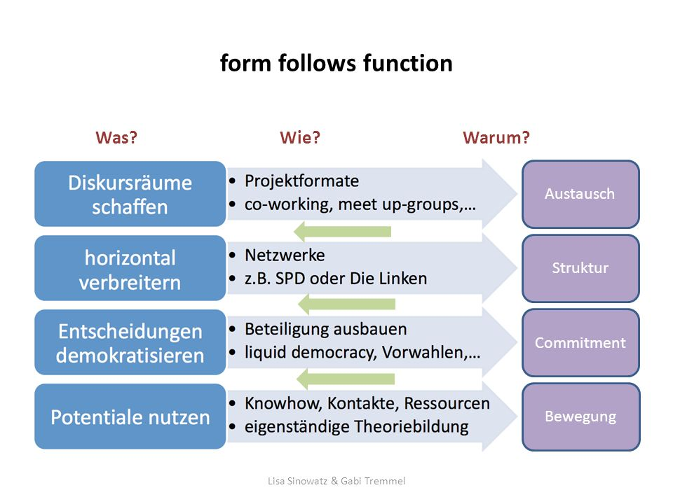 form follows function Was.Wie. Warum.
