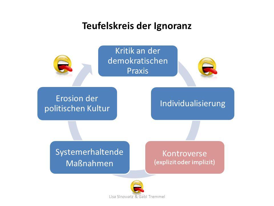 Teufelskreis der Ignoranz Kritik an der demokratischen Praxis Individualisierung Kontroverse (explizit oder implizit) Systemerhaltende Maßnahmen Erosi