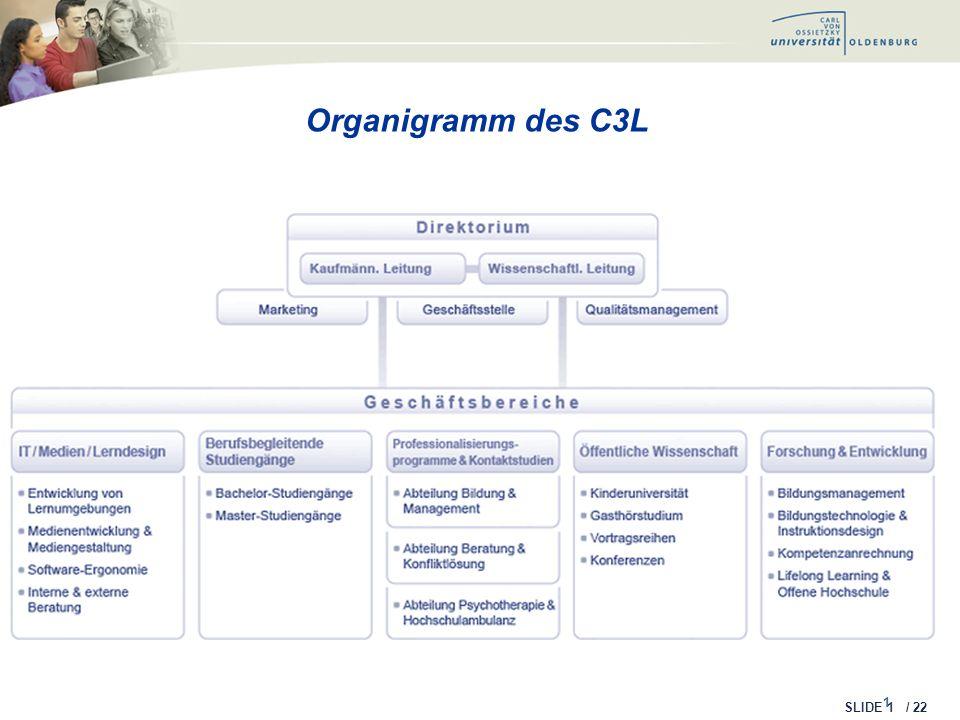 SLIDE / 22 Schulungen für Online Lehrende 12 Pflichtprogramm für Oldenburger MentorInnen Komplett online Einmal jährlich 5 Blöcke, Gesamtdauer ein Monat Perspektivenwechsel und fachlicher Input Zertifikat