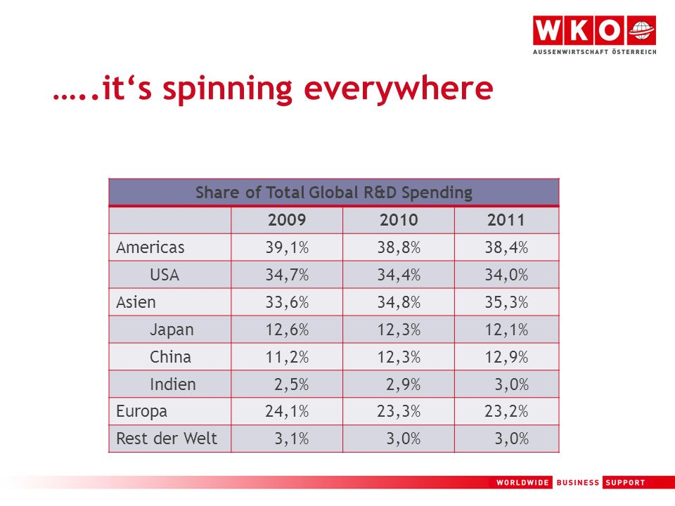 7 …..its spinning everywhere Share of Total Global R&D Spending 200920102011 Americas39,1%38,8%38,4% USA34,7%34,4%34,0% Asien33,6%34,8%35,3% Japan12,6%12,3%12,1% China11,2%12,3%12,9% Indien 2,5% 2,9% 3,0% Europa24,1%23,3%23,2% Rest der Welt 3,1% 3,0%
