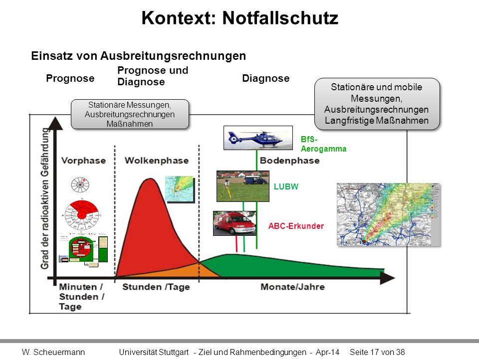 Kontext: Notfallschutz W. Scheuermann Universität Stuttgart - Ziel und Rahmenbedingungen - Apr-14Seite 17 von 38 Einsatz von Ausbreitungsrechnungen Pr