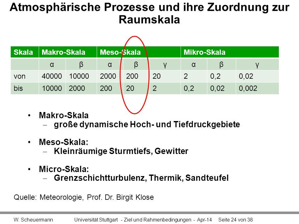 Atmosphärische Prozesse und ihre Zuordnung zur Raumskala W. Scheuermann Universität Stuttgart - Ziel und Rahmenbedingungen - Apr-14Seite 24 von 38 Ska