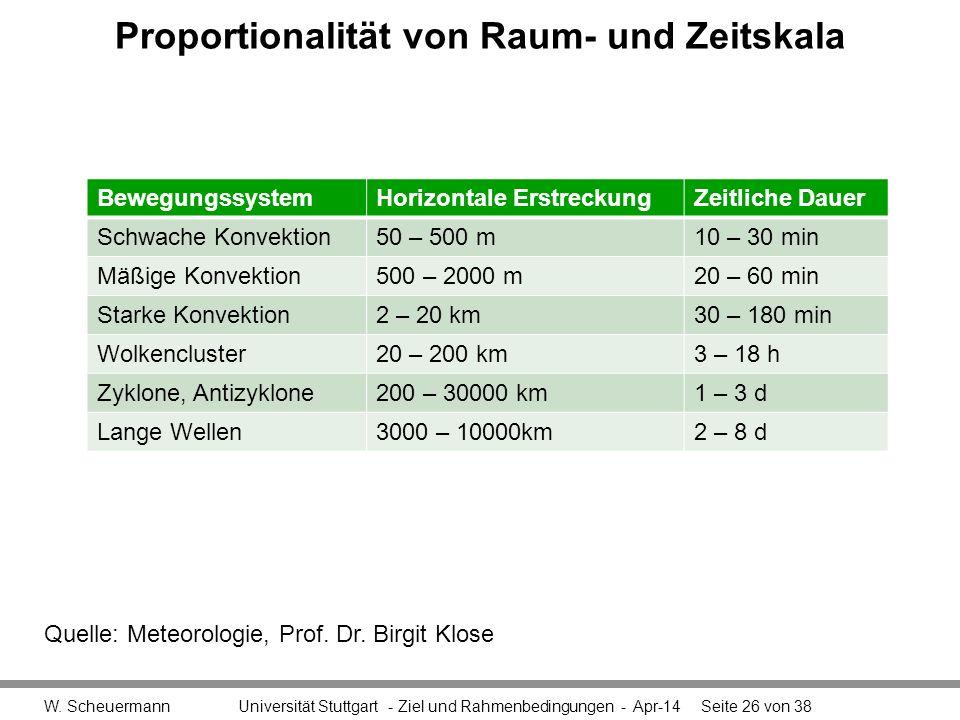 Proportionalität von Raum- und Zeitskala W. Scheuermann Universität Stuttgart - Ziel und Rahmenbedingungen - Apr-14Seite 26 von 38 BewegungssystemHori