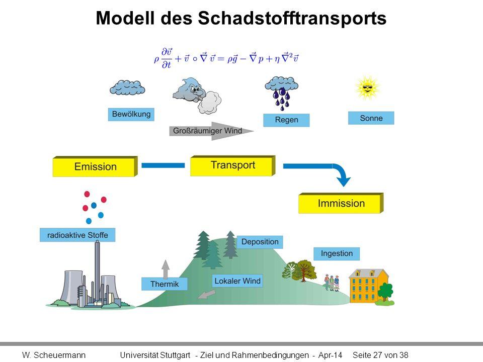 Modell des Schadstofftransports W. Scheuermann Universität Stuttgart - Ziel und Rahmenbedingungen - Apr-14Seite 27 von 38