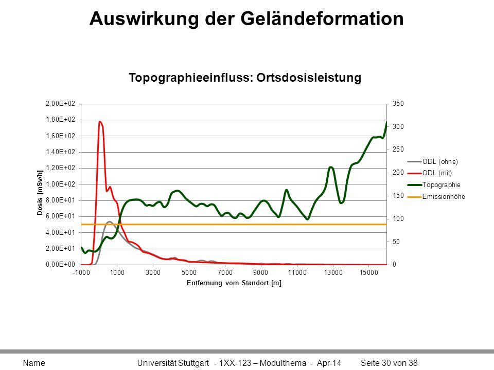 Auswirkung der Geländeformation Name Universität Stuttgart - 1XX-123 – Modulthema - Apr-14Seite 30 von 38