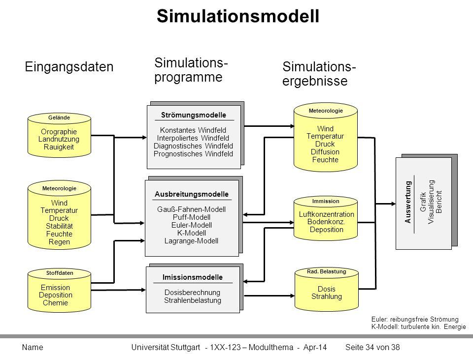 Simulationsmodell Name Universität Stuttgart - 1XX-123 – Modulthema - Apr-14Seite 34 von 38 Gelände Orographie Landnutzung Rauigkeit Meteorologie Wind