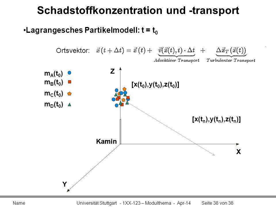 Schadstoffkonzentration und -transport Name Universität Stuttgart - 1XX-123 – Modulthema - Apr-14Seite 38 von 38 [x(t 0 ),y(t 0 ),z(t 0 )] X Y Z Kamin