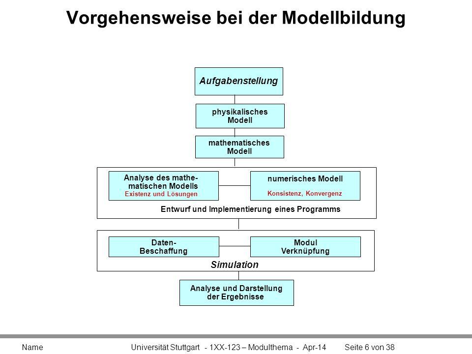 Vorgehensweise bei der Modellbildung Name Universität Stuttgart - 1XX-123 – Modulthema - Apr-14Seite 6 von 38 Aufgabenstellung mathematisches Modell p