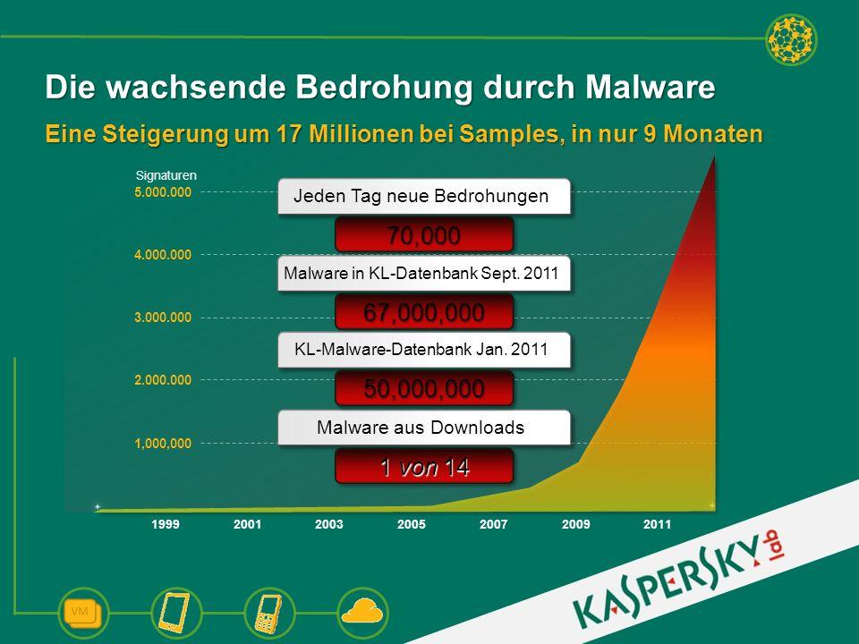 Die wachsende Bedrohung durch Malware Eine Steigerung um 17 Millionen bei Samples, in nur 9 Monaten 2.000.000 1,000,000 3.000.000 5.000.000 4.000.000