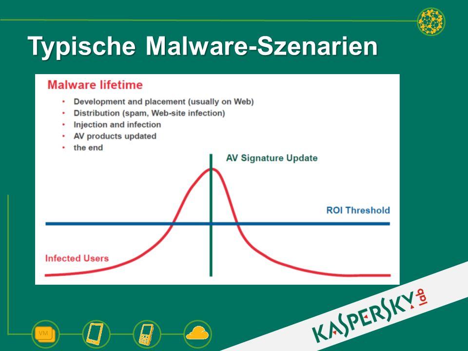 Typische Malware-Szenarien