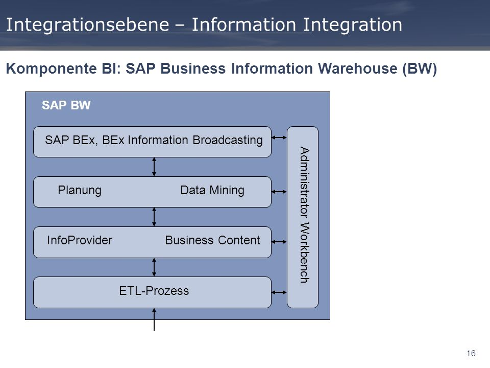 16 Integrationsebene – Information Integration Komponente BI: SAP Business Information Warehouse (BW) ETL-Prozess InfoProviderBusiness Content PlanungData Mining SAP BEx, BEx Information Broadcasting Administrator Workbench SAP BW