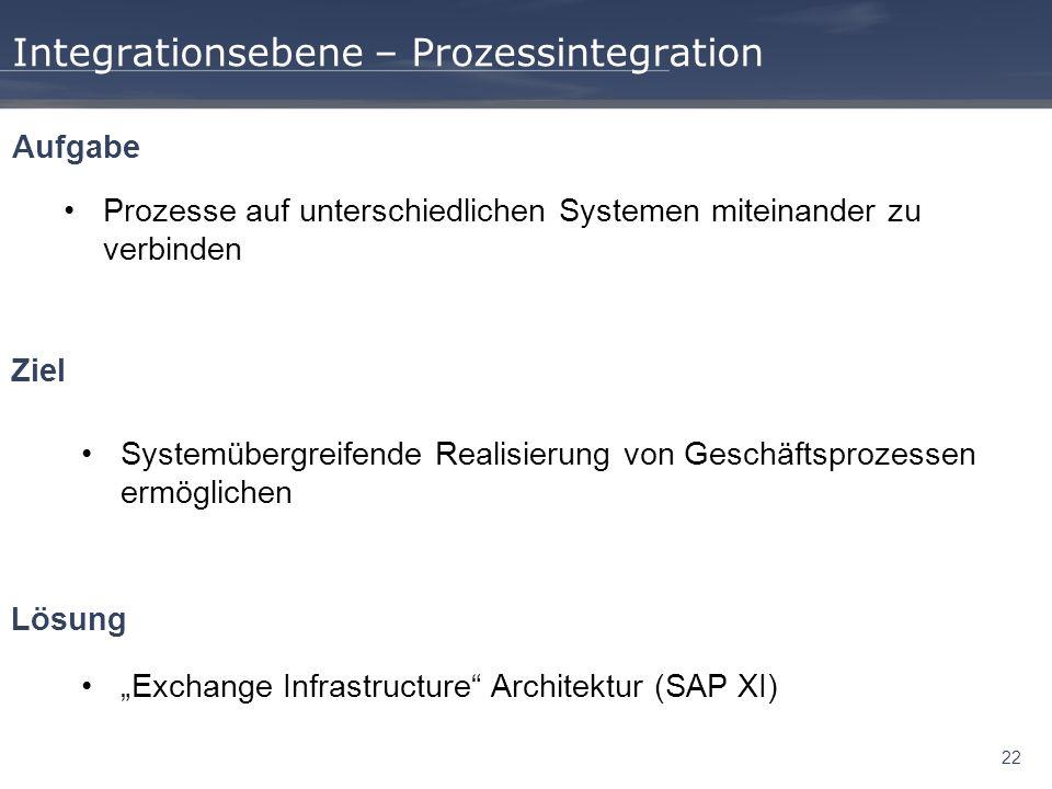 22 Integrationsebene – Prozessintegration Prozesse auf unterschiedlichen Systemen miteinander zu verbinden Aufgabe Ziel Systemübergreifende Realisieru