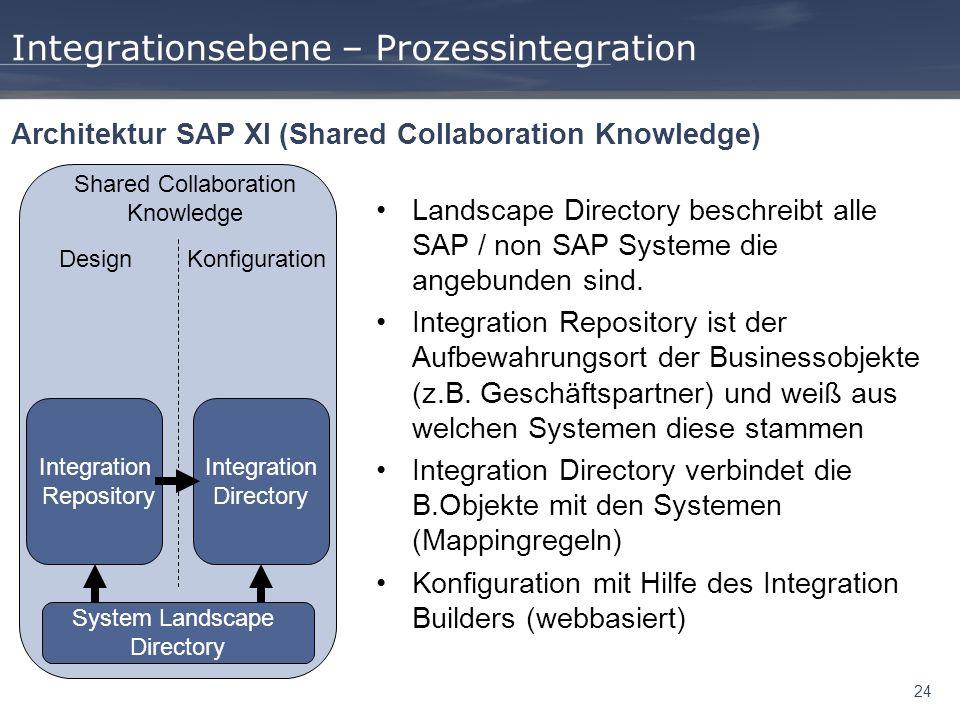 24 Integrationsebene – Prozessintegration Architektur SAP XI (Shared Collaboration Knowledge) Landscape Directory beschreibt alle SAP / non SAP System