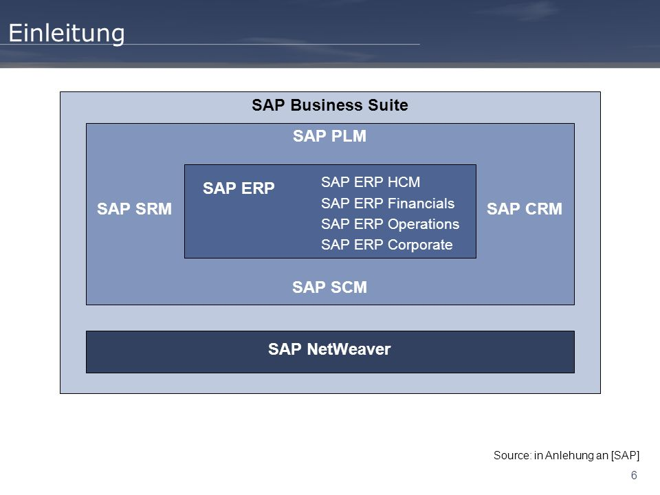 6 Einleitung SAP Business Suite SAP PLM SAP SCM SAP SRMSAP CRM SAP NetWeaver SAP ERP SAP ERP HCM SAP ERP Financials SAP ERP Operations SAP ERP Corporate Source: in Anlehung an [SAP]